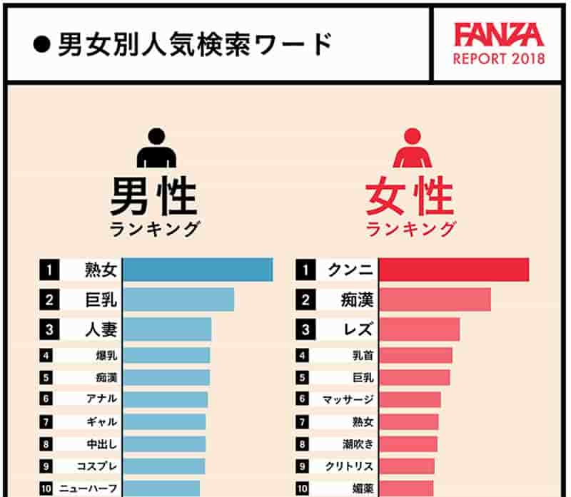 FANZA性に関する調査レポート人気検索ワード
