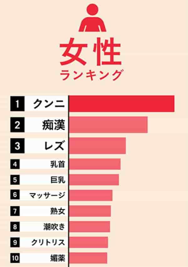 fanzaの調査女性人気アダルト検索ワード